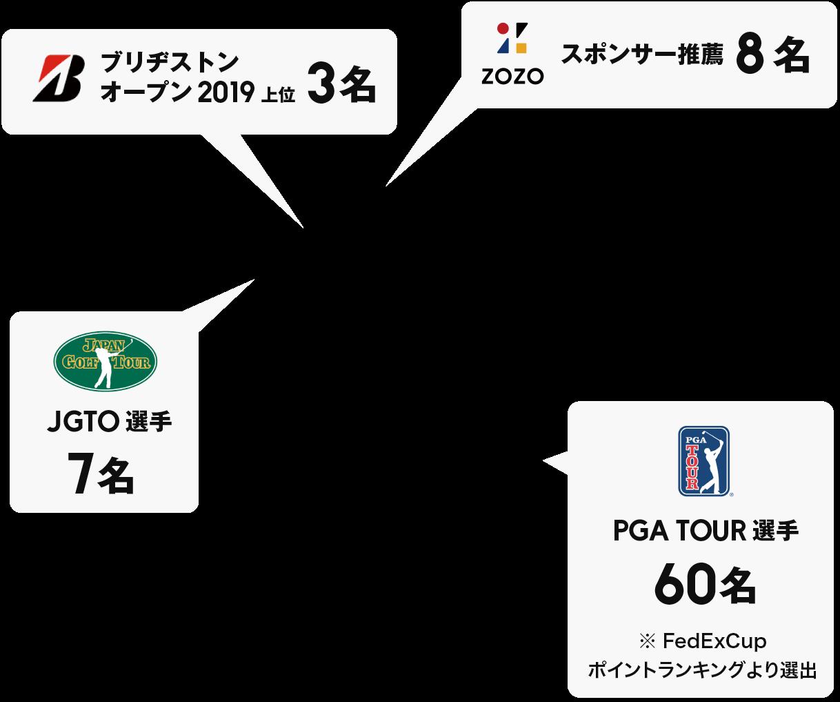 zozo チャンピオン シップ 優勝 賞金